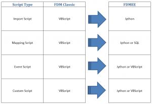 FDMC_vs_FDMEE_Script_Types