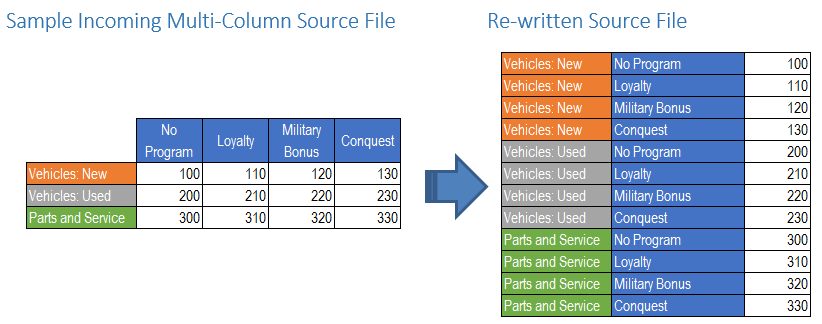 Multi Column Source File Transformation